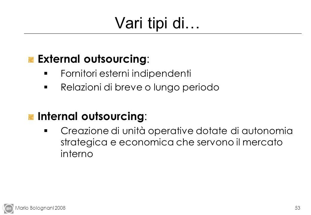 Vari tipi di… External outsourcing: Internal outsourcing: