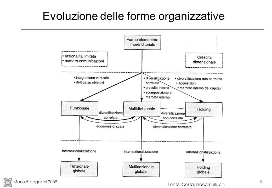 Evoluzione delle forme organizzative