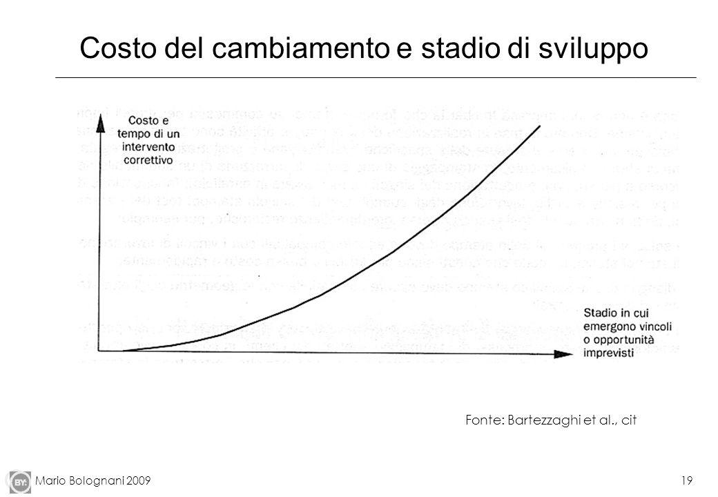Costo del cambiamento e stadio di sviluppo