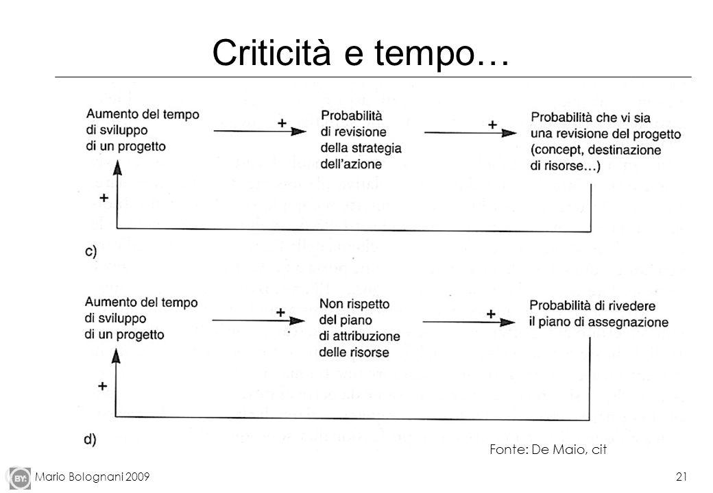 Criticità e tempo… Fonte: De Maio, cit