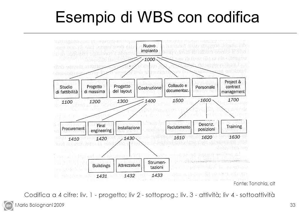 Esempio di WBS con codifica