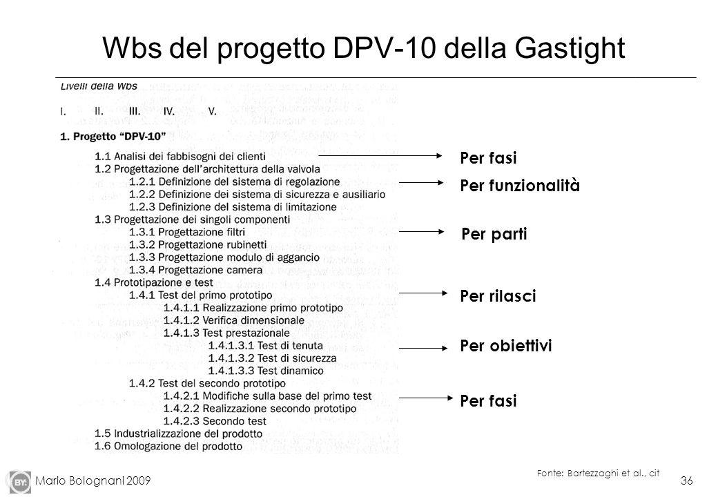 Wbs del progetto DPV-10 della Gastight