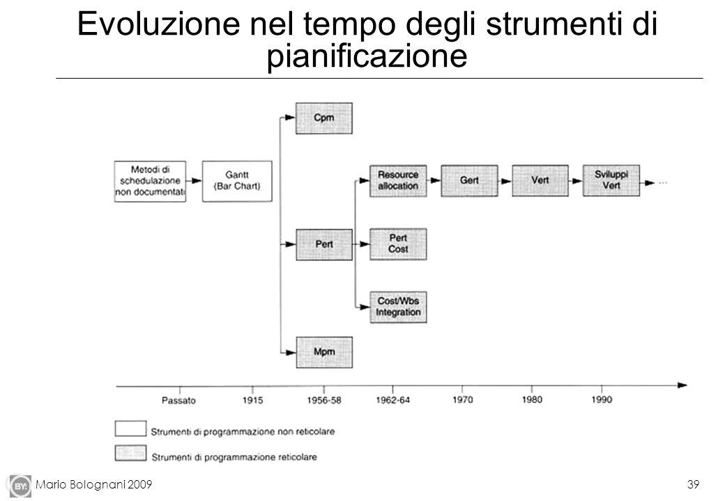 Evoluzione nel tempo degli strumenti di pianificazione