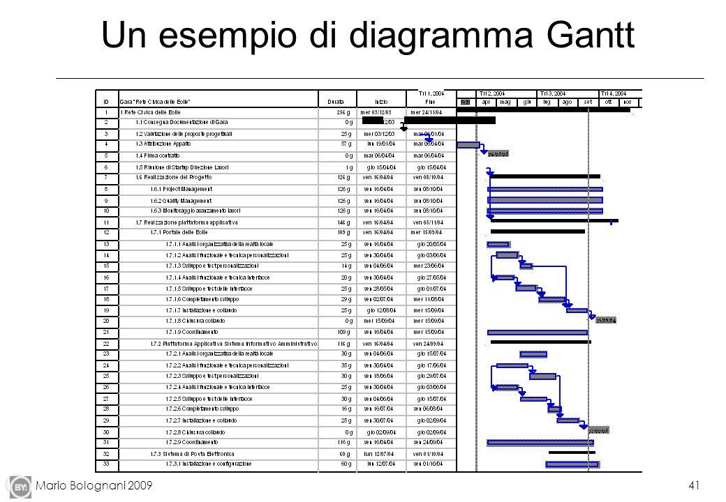 Un esempio di diagramma Gantt