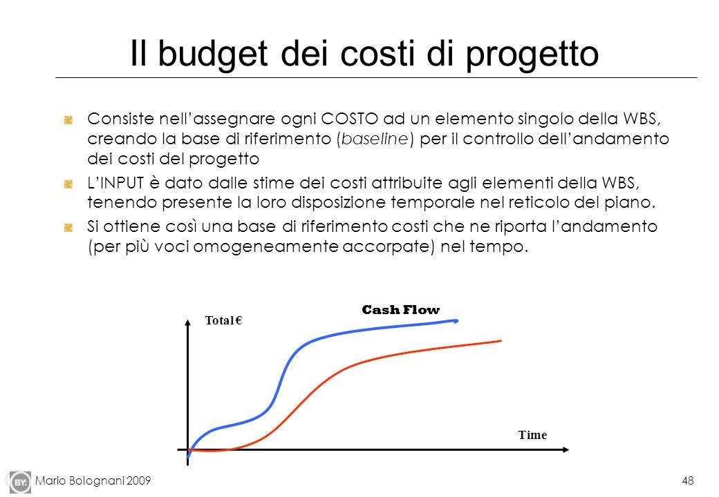 Il budget dei costi di progetto