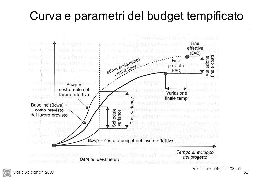 Curva e parametri del budget tempificato