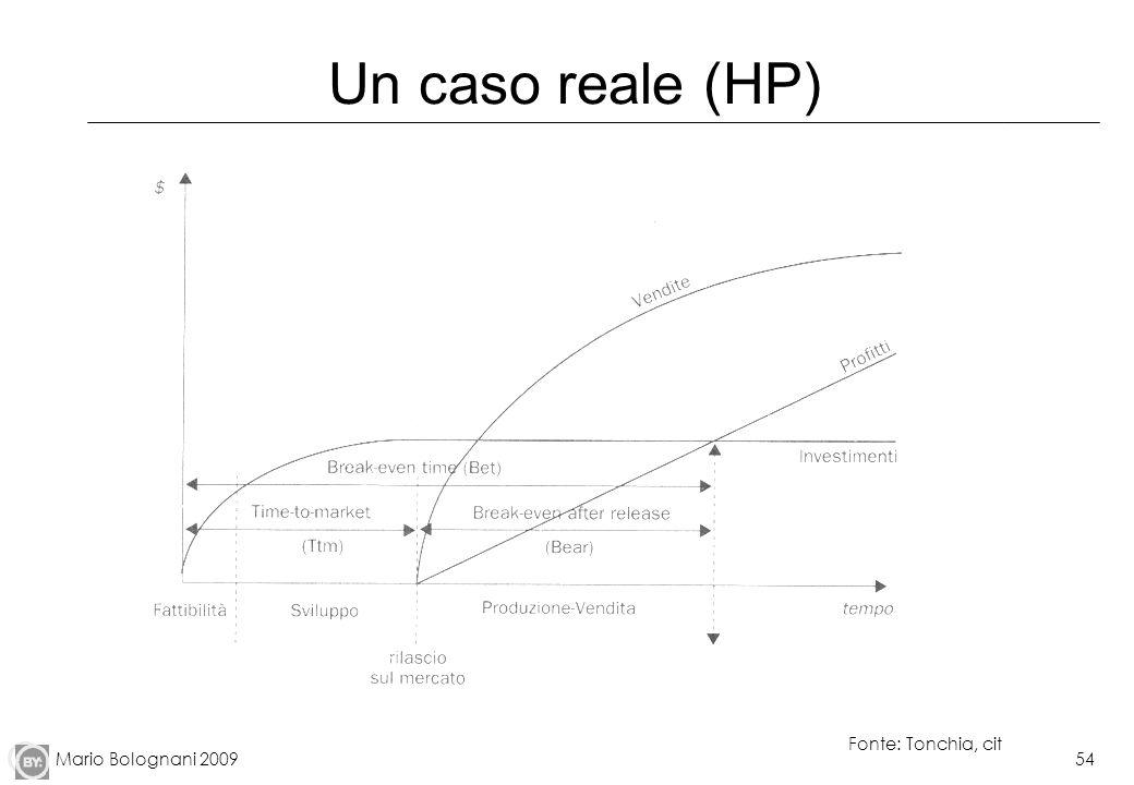 Un caso reale (HP) Quando la curva cumulata degli investimenti interseca la curva cumulata dei profitti siamo al break-even point.
