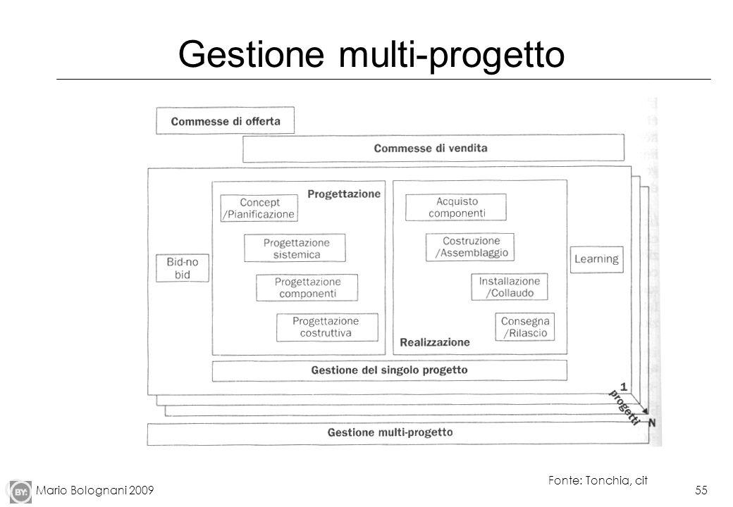 Gestione multi-progetto