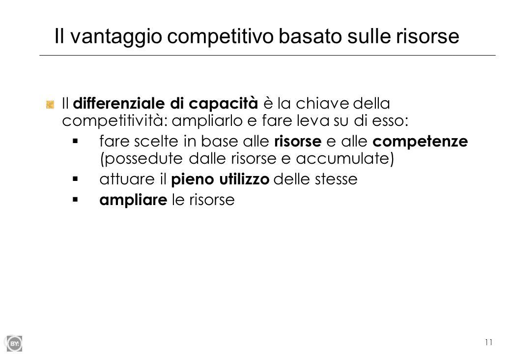 Il vantaggio competitivo basato sulle risorse