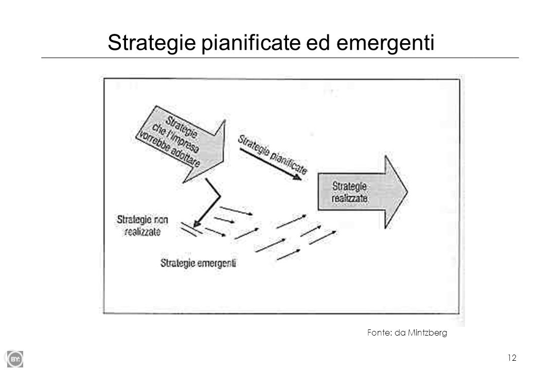 Strategie pianificate ed emergenti