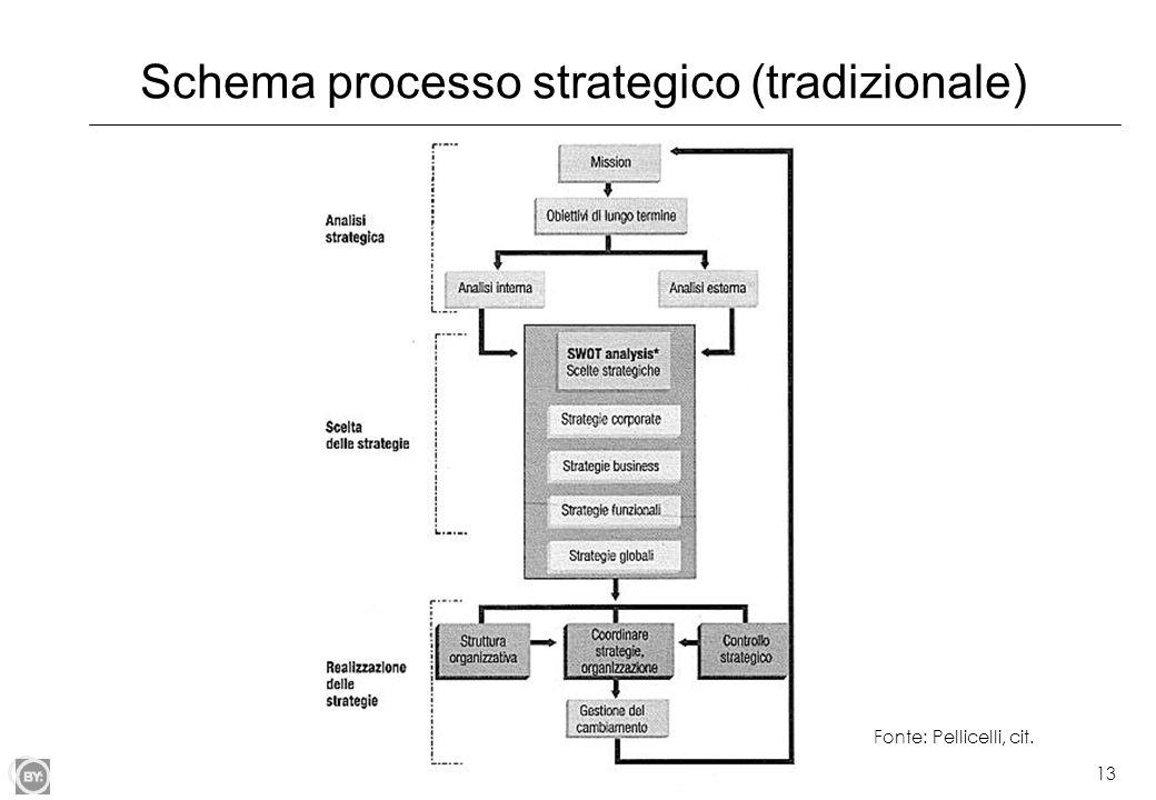 Schema processo strategico (tradizionale)