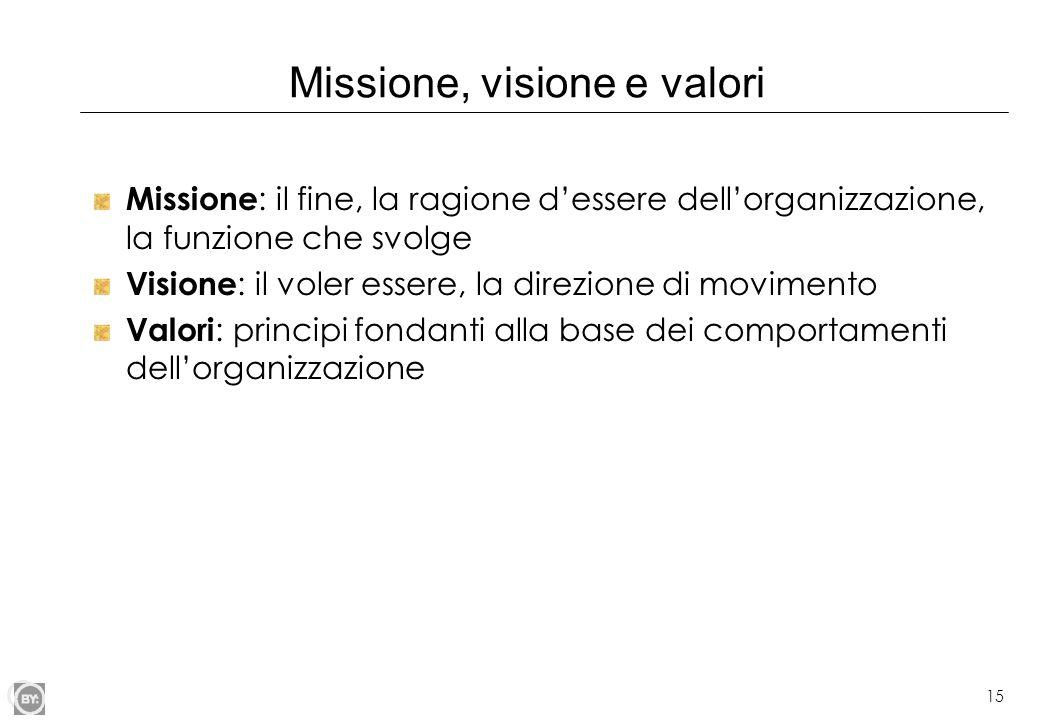 Missione, visione e valori