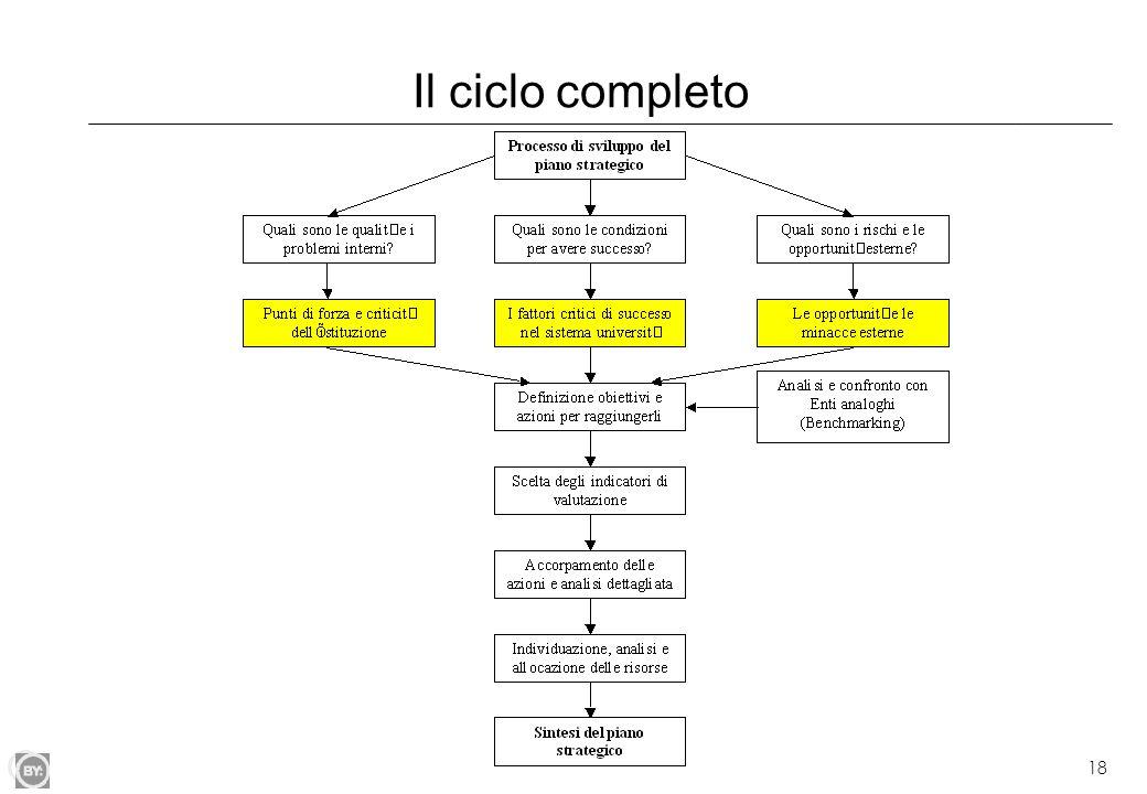 Il ciclo completo