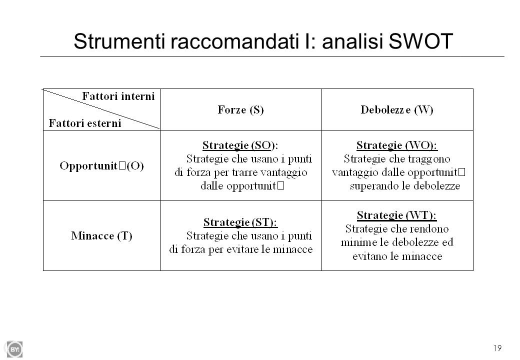 Strumenti raccomandati I: analisi SWOT