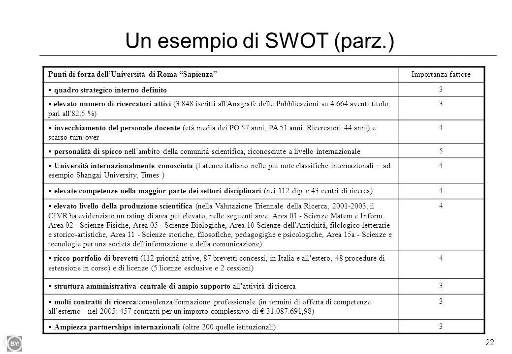 Un esempio di SWOT (parz.)