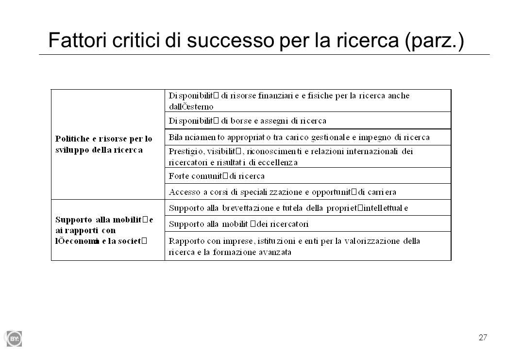 Fattori critici di successo per la ricerca (parz.)
