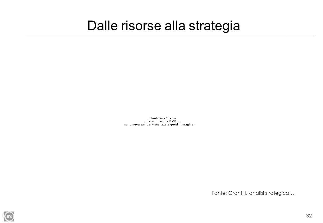 Dalle risorse alla strategia