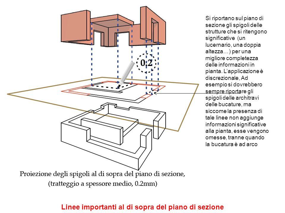 Linee importanti al di sopra del piano di sezione