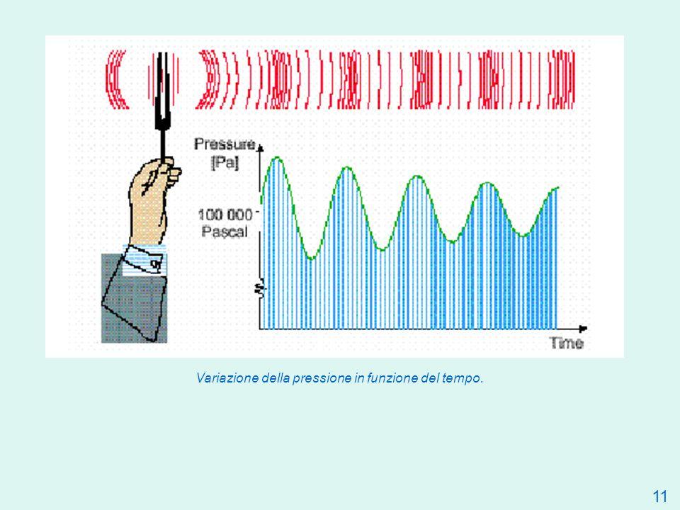 Variazione della pressione in funzione del tempo.