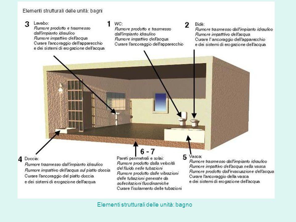 Elementi strutturali delle unità: bagno