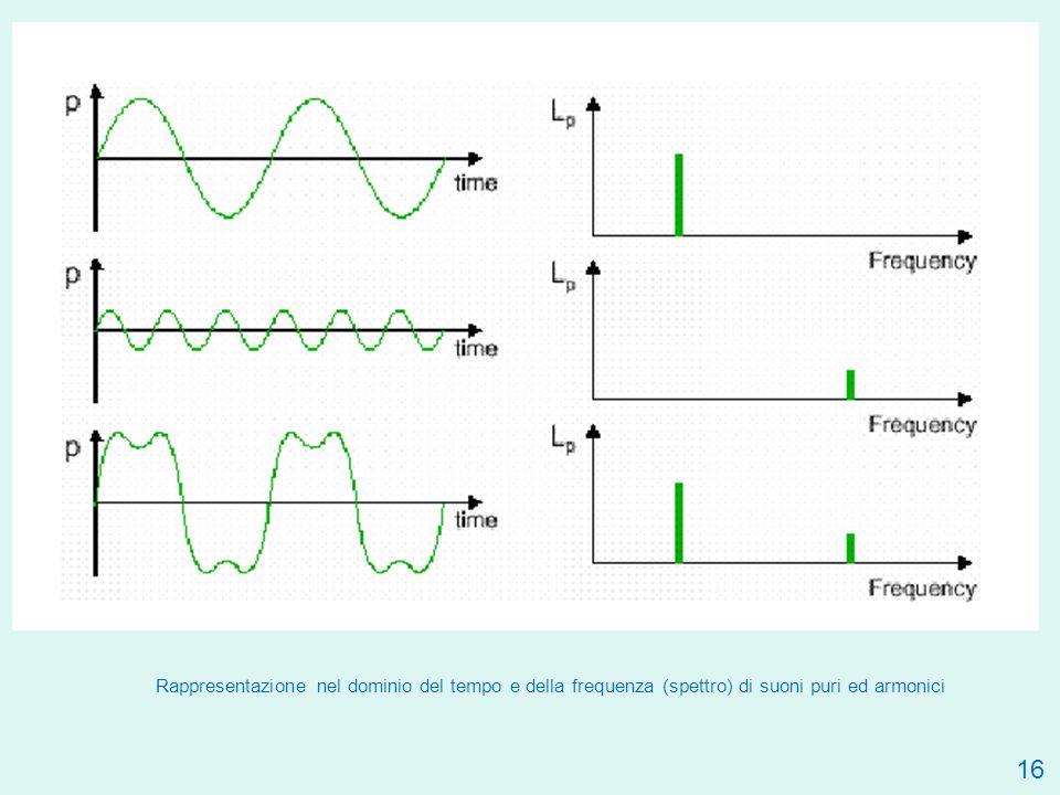 Rappresentazione nel dominio del tempo e della frequenza (spettro) di suoni puri ed armonici