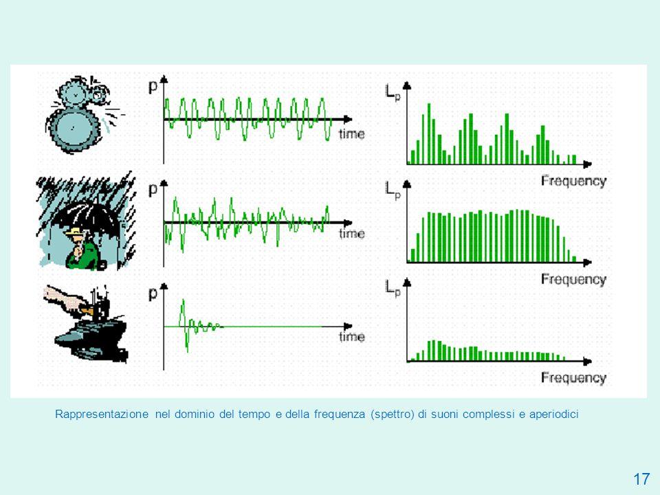 Rappresentazione nel dominio del tempo e della frequenza (spettro) di suoni complessi e aperiodici