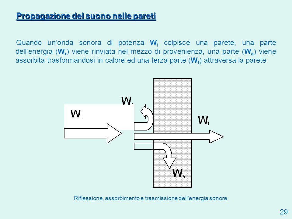 Riflessione, assorbimento e trasmissione dell'energia sonora.