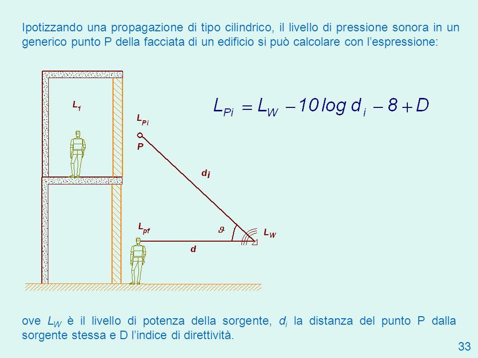 Ipotizzando una propagazione di tipo cilindrico, il livello di pressione sonora in un generico punto P della facciata di un edificio si può calcolare con l'espressione: