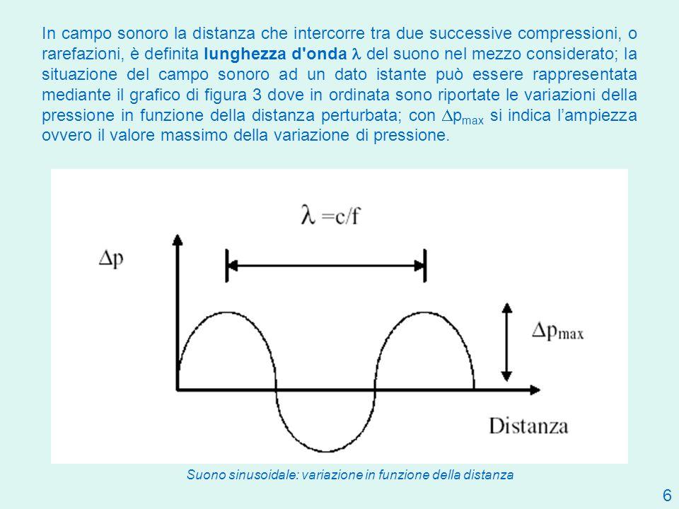 In campo sonoro la distanza che intercorre tra due successive compressioni, o rarefazioni, è definita lunghezza d onda l del suono nel mezzo considerato; la situazione del campo sonoro ad un dato istante può essere rappresentata mediante il grafico di figura 3 dove in ordinata sono riportate le variazioni della pressione in funzione della distanza perturbata; con Dpmax si indica l'ampiezza ovvero il valore massimo della variazione di pressione.
