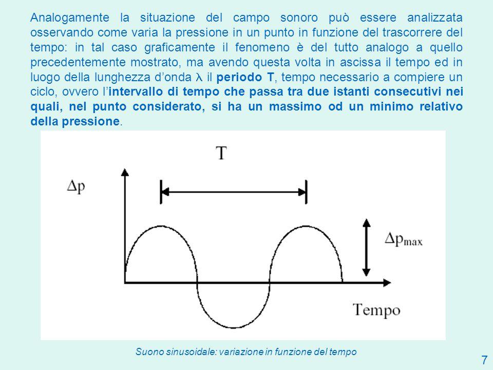 Analogamente la situazione del campo sonoro può essere analizzata osservando come varia la pressione in un punto in funzione del trascorrere del tempo: in tal caso graficamente il fenomeno è del tutto analogo a quello precedentemente mostrato, ma avendo questa volta in ascissa il tempo ed in luogo della lunghezza d'onda l il periodo T, tempo necessario a compiere un ciclo, ovvero l'intervallo di tempo che passa tra due istanti consecutivi nei quali, nel punto considerato, si ha un massimo od un minimo relativo della pressione.