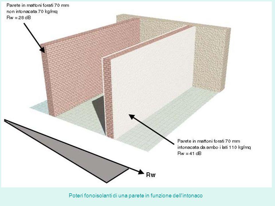 Poteri fonoisolanti di una parete in funzione dell intonaco
