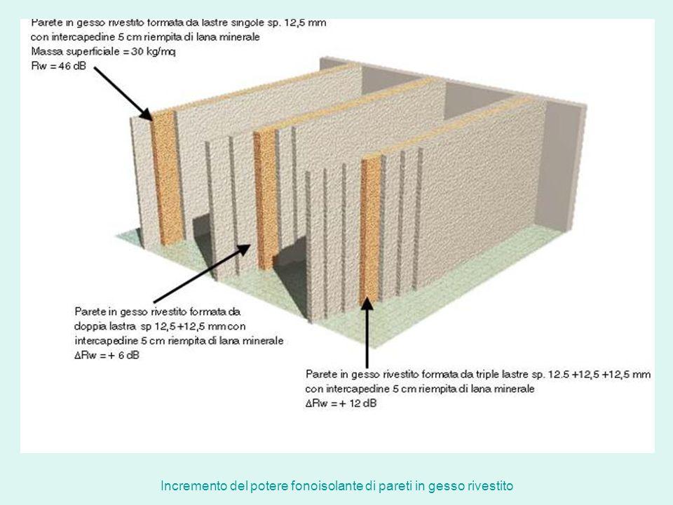 Incremento del potere fonoisolante di pareti in gesso rivestito