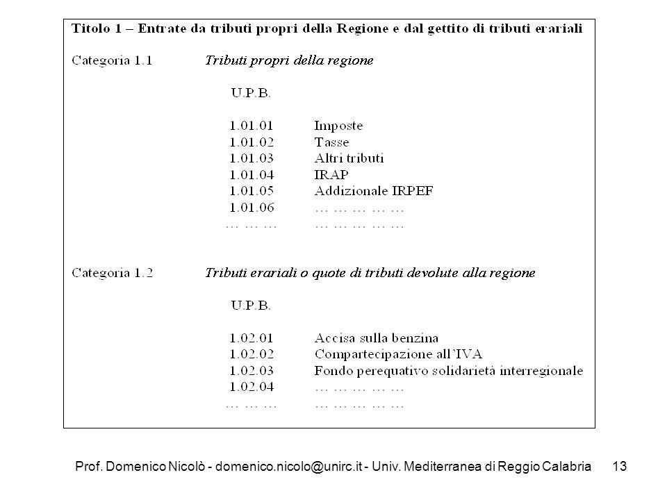 Prof. Domenico Nicolò - domenico. nicolo@unirc. it - Univ