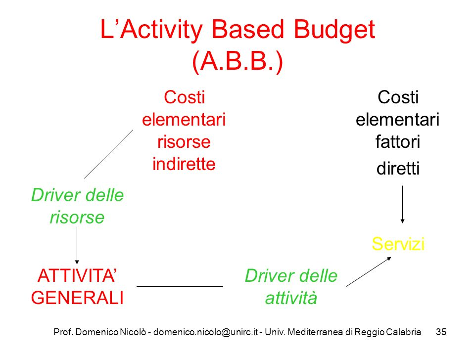 L'Activity Based Budget (A.B.B.)