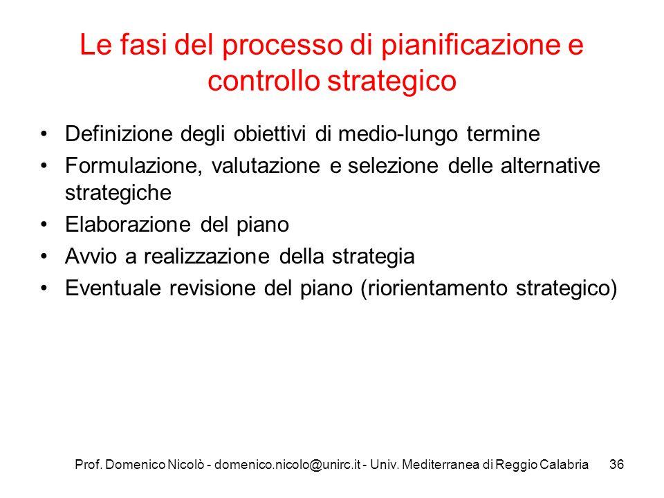 Le fasi del processo di pianificazione e controllo strategico