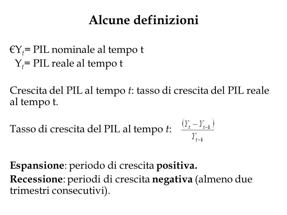 Alcune definizioni €Yt= PIL nominale al tempo t