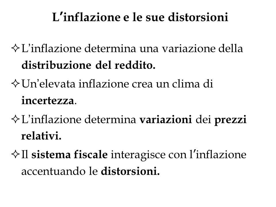 L'inflazione e le sue distorsioni