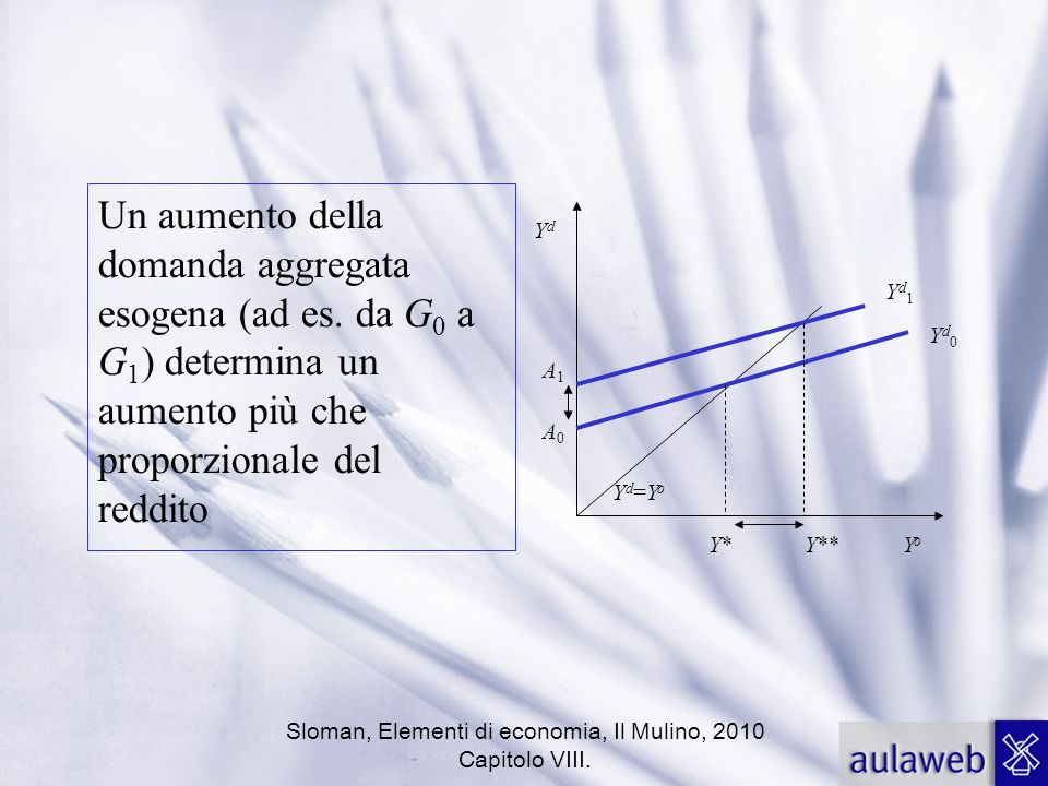 Un aumento della domanda aggregata esogena (ad es