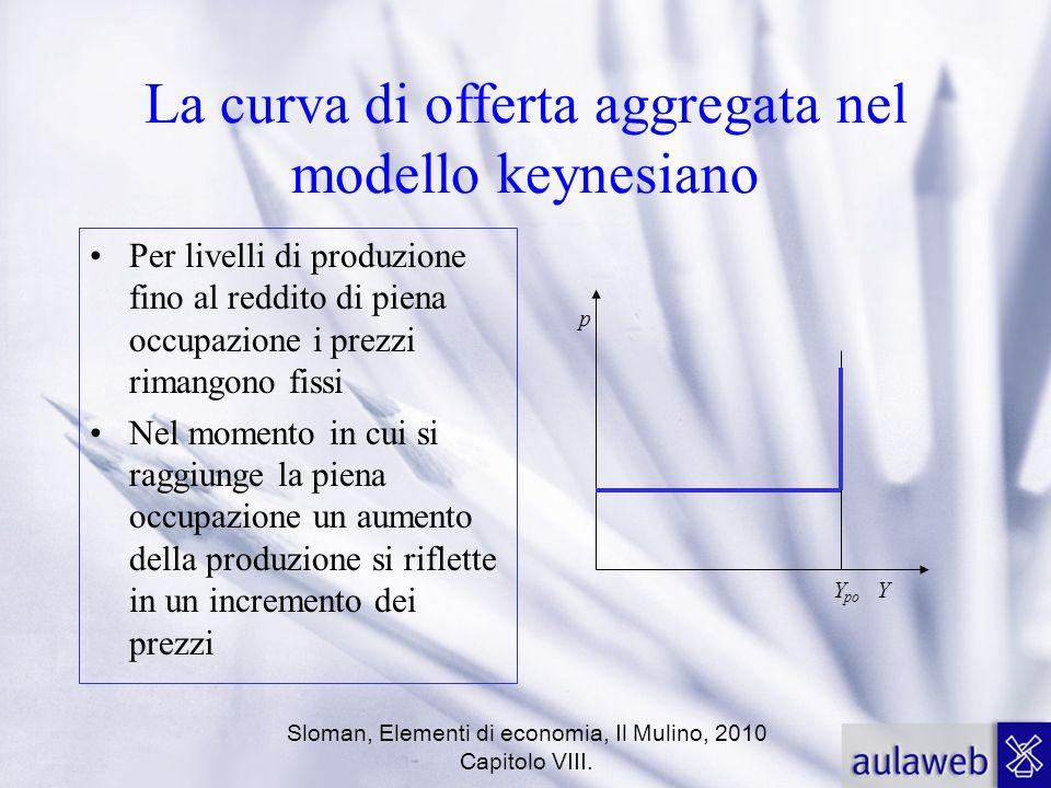 La curva di offerta aggregata nel modello keynesiano
