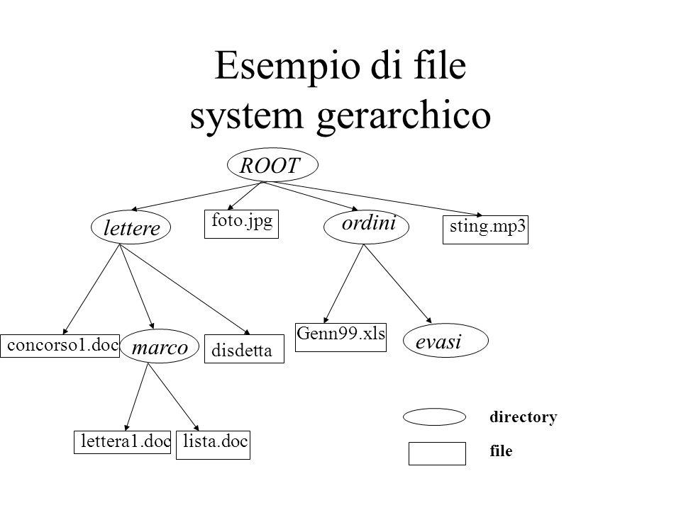Esempio di file system gerarchico