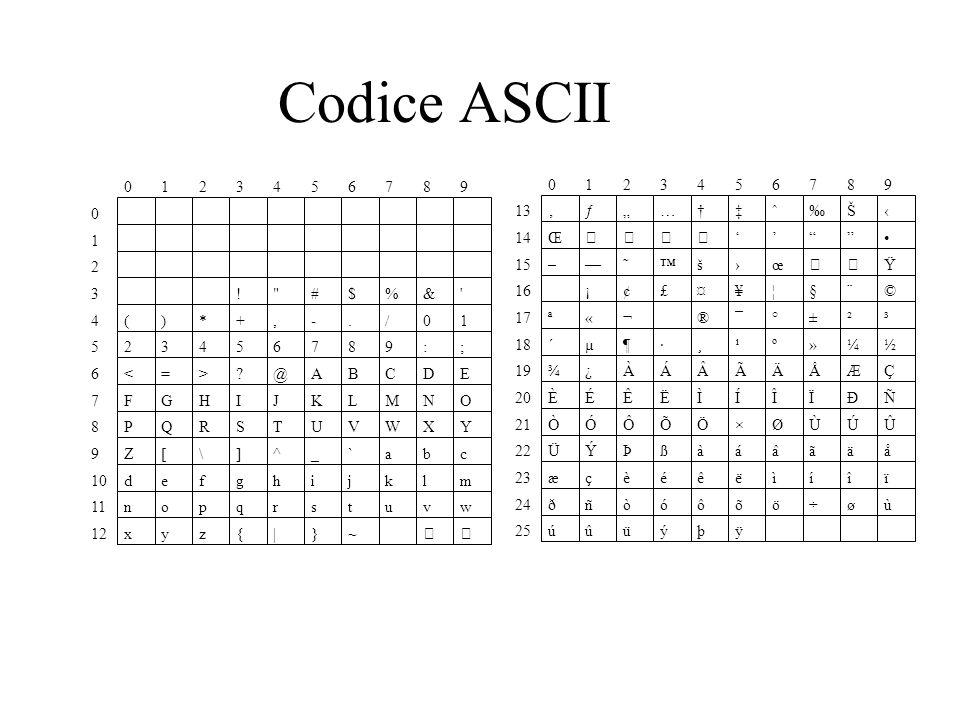 """Codice ASCII 1 2 3 4 5 6 7 8 9 1 2 3 4 5 6 7 8 9 13 ' ƒ """" … † ‡ ˆ ‰ Š"""