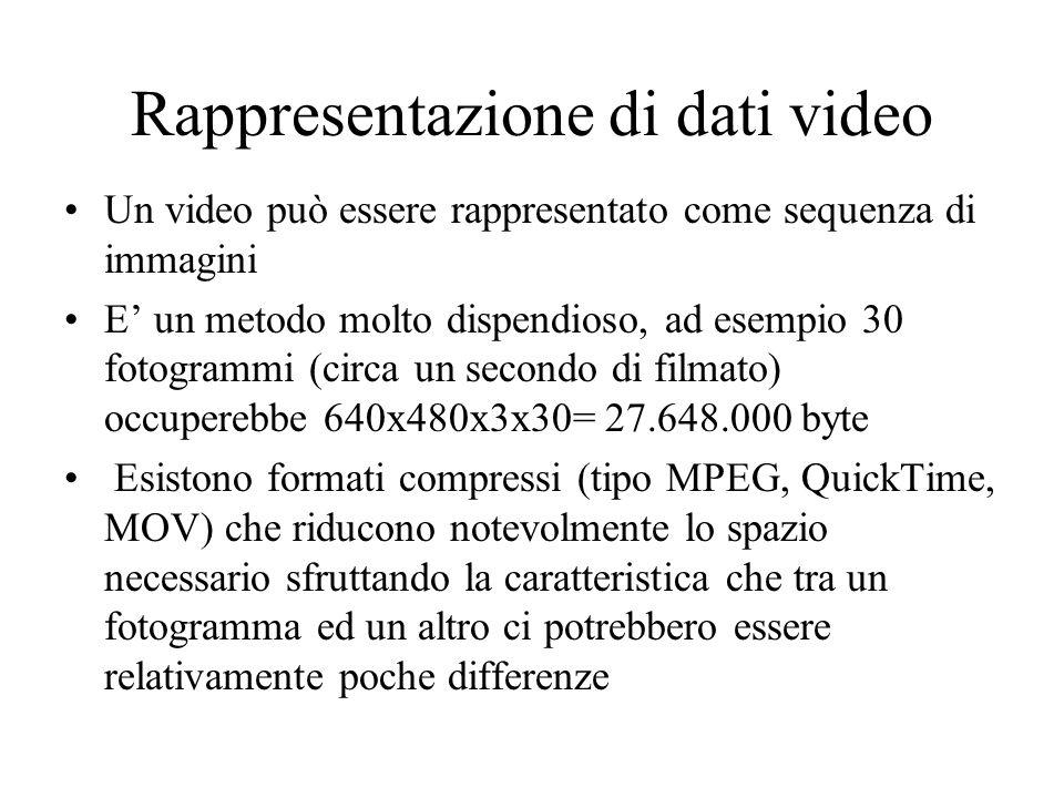 Rappresentazione di dati video