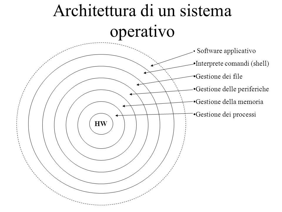 Architettura di un sistema operativo