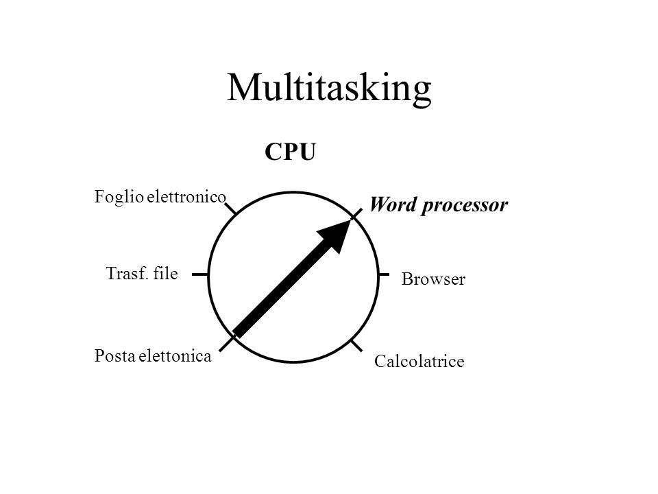 Multitasking CPU Word processor Foglio elettronico Trasf. file Browser