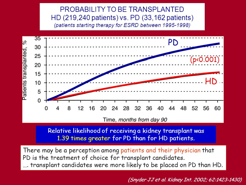 PROBABILITY TO BE TRANSPLANTED HD (219,240 patients) vs
