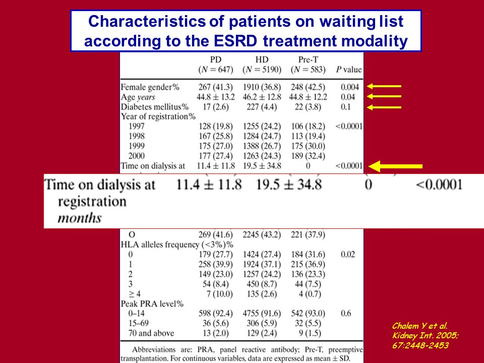 Characteristics of patients on waiting list according to the ESRD treatment modality