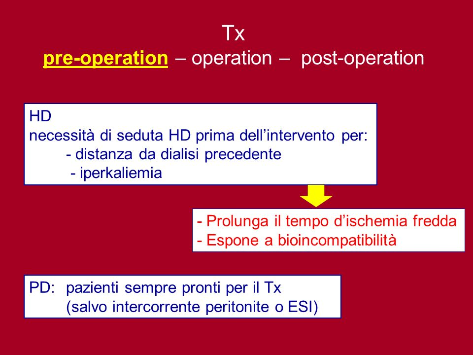pre-operation – operation – post-operation