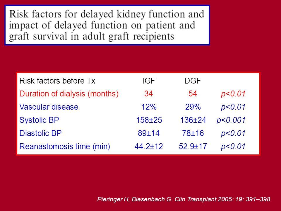 Pieringer H, Biesenbach G. Clin Transplant 2005: 19: 391–398