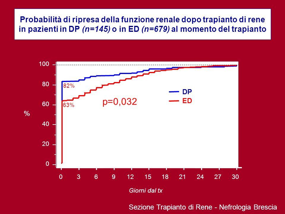 Sezione Trapianto di Rene - Nefrologia Brescia