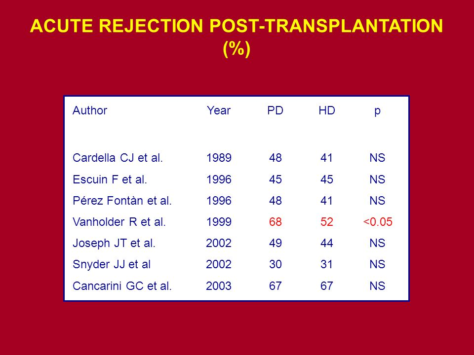 ACUTE REJECTION POST-TRANSPLANTATION